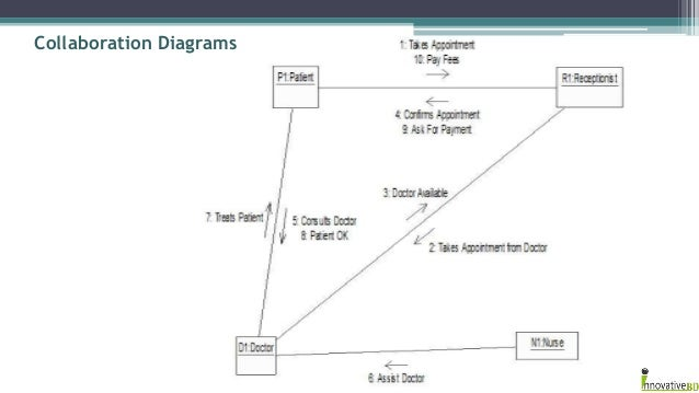 Integrated hospital management system duties diagram 7 ccuart Choice Image
