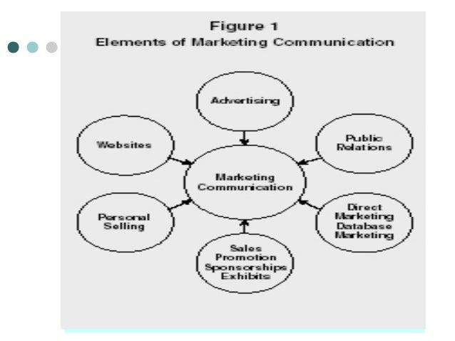Integrated marketing communication by manish badhiye