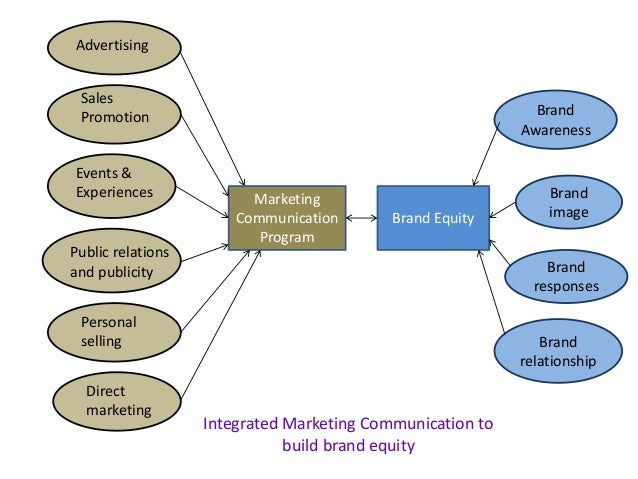 market mix and integrated marketing communication 5 major ingredients of marketing communications mix  the concept of integrated marketing  ingredients of marketing communications mix,.