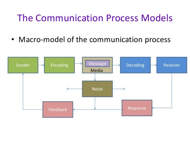 Draw Communication Process Diagram Diy Enthusiasts Wiring Diagrams