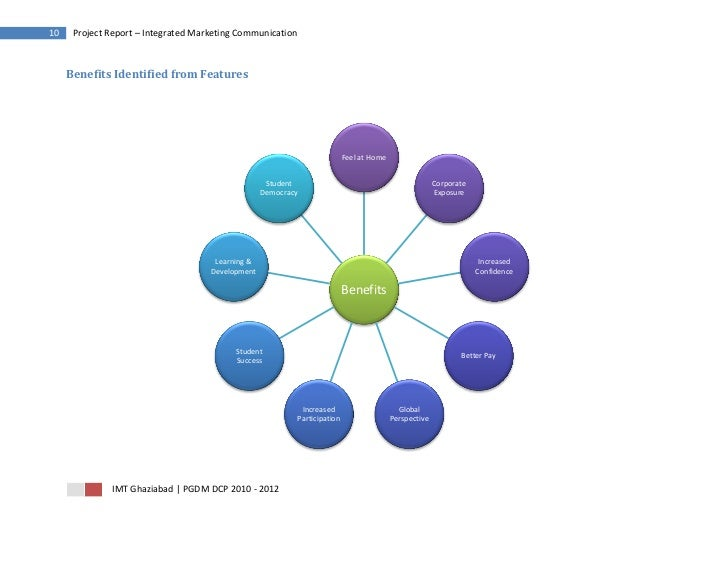 10    Project Report – Integrated Marketing Communication     Benefits Identified from Features                           ...