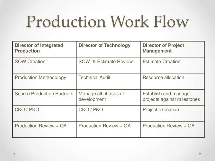Production Work FlowDirector of Integrated       Director of Technology   Director of ProjectProduction                   ...