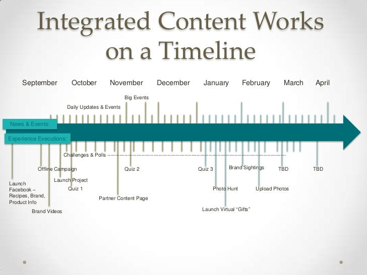 Integrated Content Works                 on a Timeline     September              October              November           ...