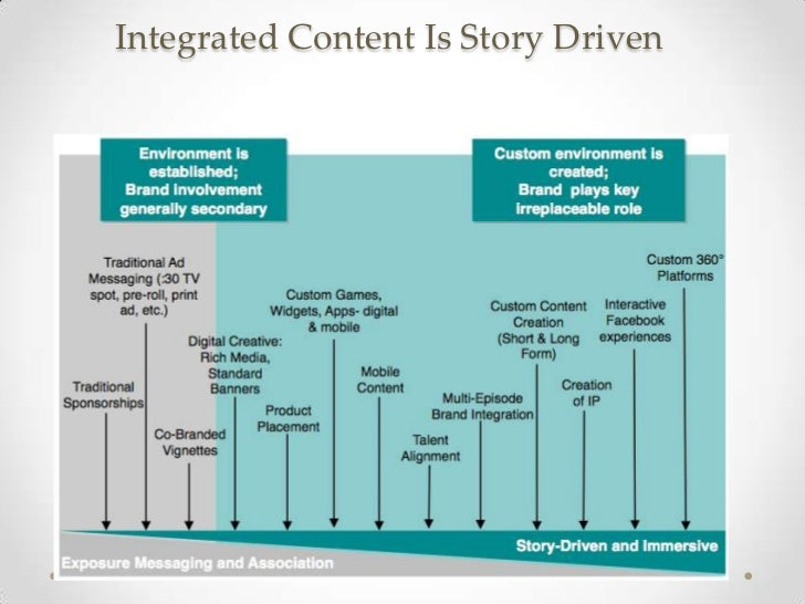 Integrated Content Is Story Driven