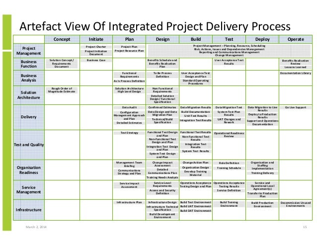 Integrated project plan template 28 images program for Project integration management plan template
