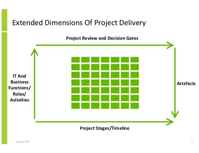 business engagement project delivery and service delivery 2 procurement effectiveness in major project delivery a formula for success 'industry has been saying for some time, that the historic  or improved processes to support service delivery procurement is the vehicle through which suppliers are safely  there must be greater business engagement.