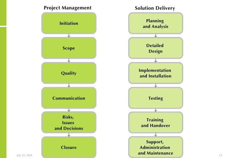 Integrated project management and solution delivery process 14 pronofoot35fo Image collections