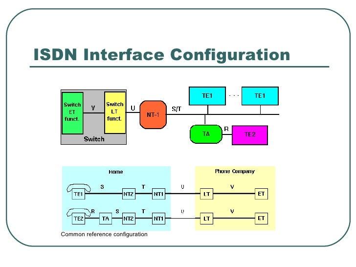 integrated services digital network isdn rh slideshare net Digital Lines Computer Network