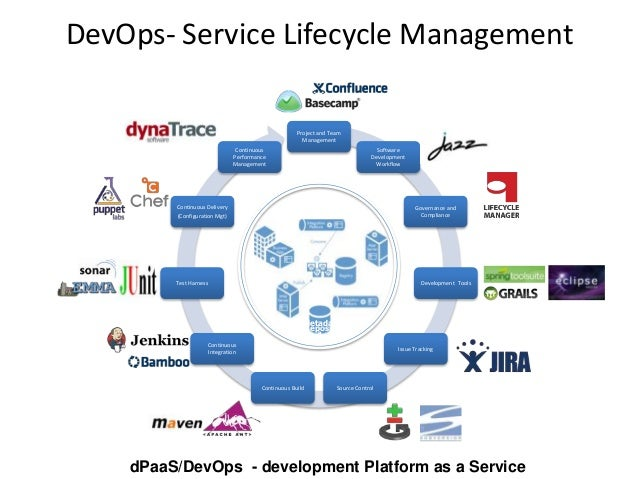Api Management And Integrated Soa Governance