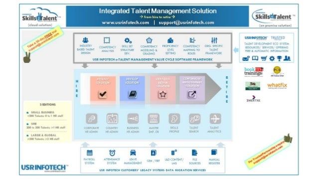 Integrated Talent Management Solution - from hire to retire