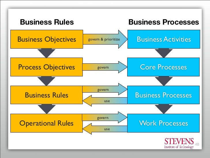 Integrating business rules and business processes business rules cheaphphosting Choice Image