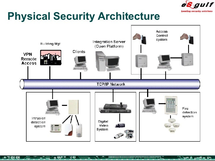 integrating physical and logical security rh slideshare net Network Security Appliance Diagram Network Security Diagram