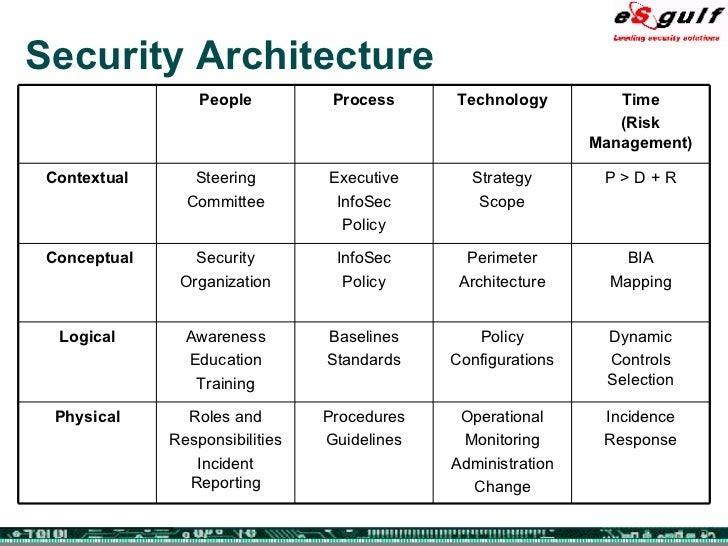 logical security audit
