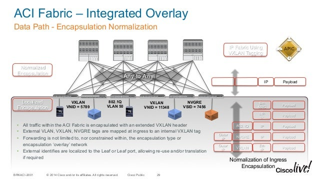 Integration and Interoperation of existing Nexus networks