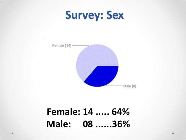 Survey: SexFemale: 14 ..... 64%Male: 08 ......36%