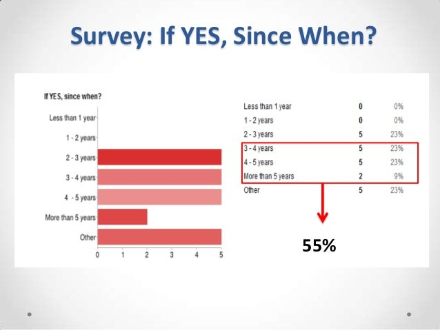 Survey: If YES, Since When?                    55%