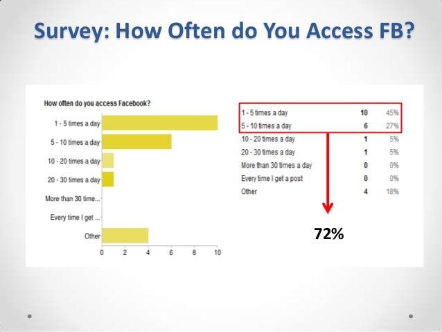 Survey: How Often do You Access FB?                         72%