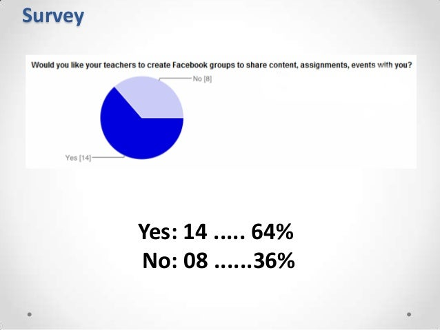 Survey         Yes: 14 ..... 64%         No: 08 ......36%