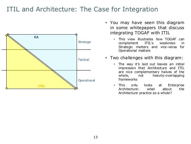 ITIL and Architecture: The Case for Integration  • You may have seen this diagram  in some whitepapers that discuss  integ...