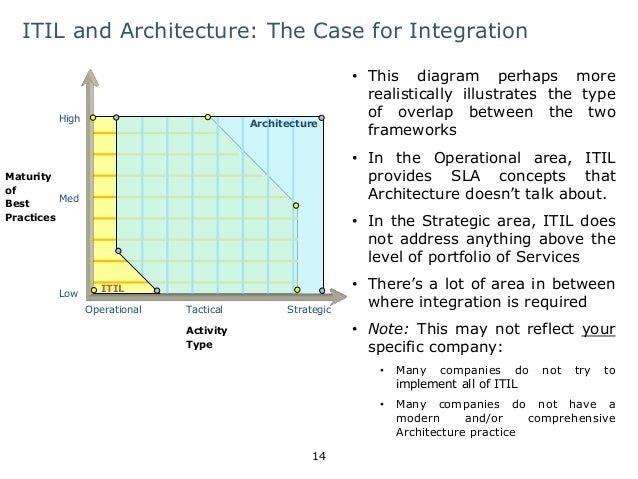 ITIL and Architecture: The Case for Integration  • This diagram perhaps more  realistically illustrates the type  of overl...