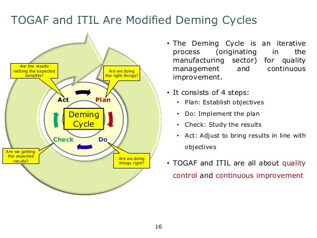 TOGAF and ITIL Are Modified Deming Cycles  • The Deming Cycle is an iterative  process (originating in the  manufacturing ...
