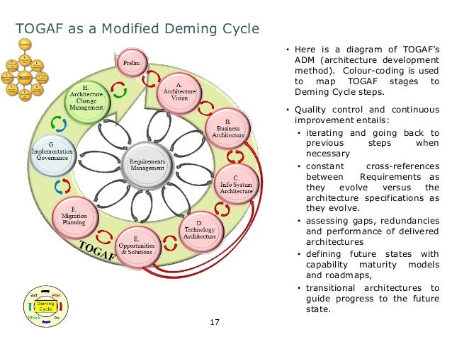 TOGAF as a Modified Deming Cycle  17  • Here is a diagram of TOGAF's  ADM (architecture development  method). Colour-codin...