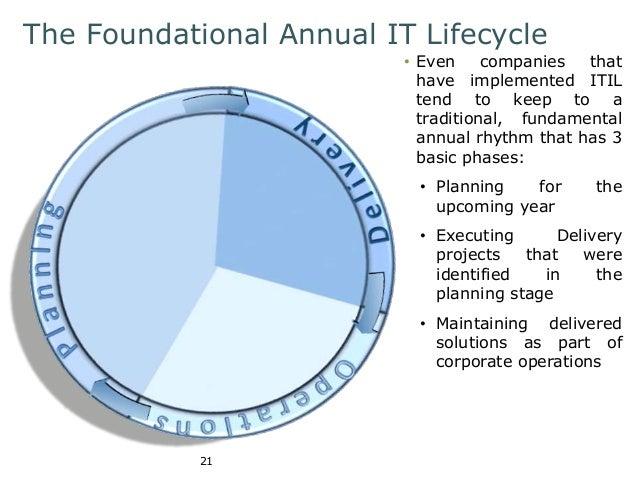 The Foundational Annual IT Lifecycle  21  • Even companies that  have implemented ITIL  tend to keep to a  traditional, fu...