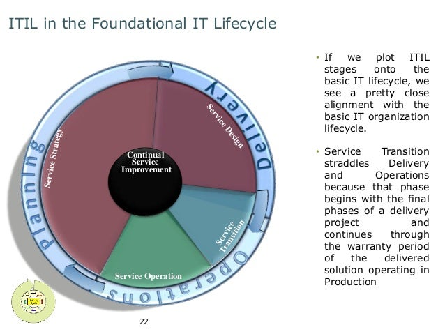 ITIL in the Foundational IT Lifecycle  Service Operation  22  • If we plot ITIL  stages onto the  basic IT lifecycle, we  ...