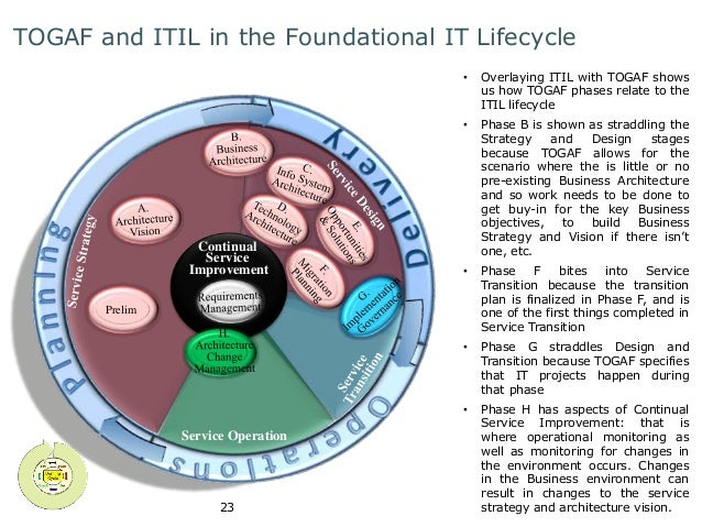 TOGAF and ITIL in the Foundational IT Lifecycle  Continual  Service  Improvement  Service Operation  23  Prelim  • Overlay...
