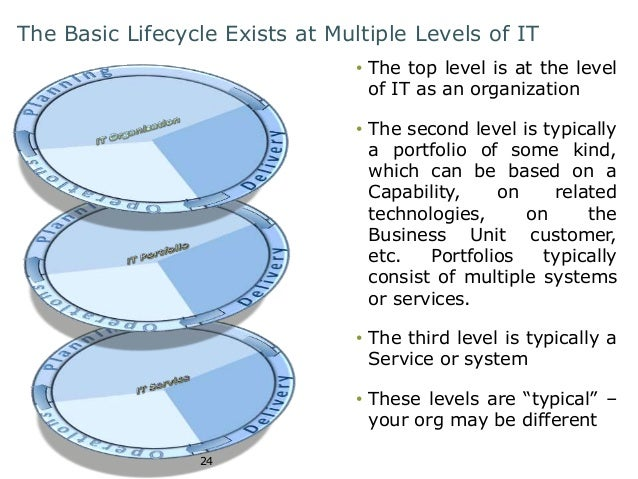 The Basic Lifecycle Exists at Multiple Levels of IT  24  • The top level is at the level  of IT as an organization  • The ...