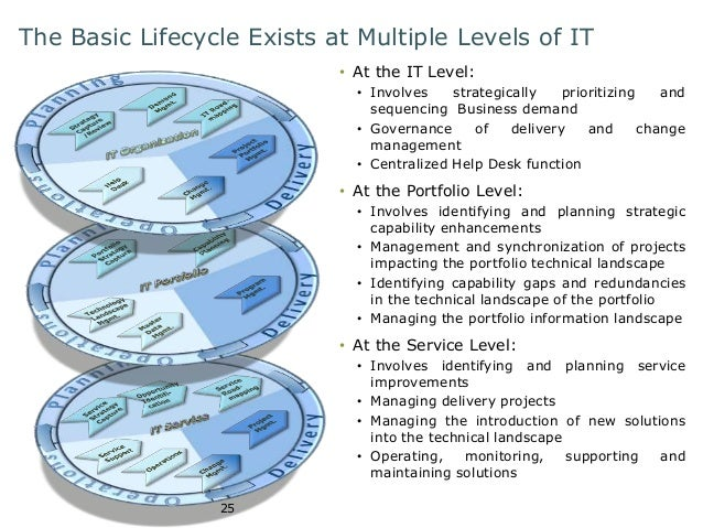 The Basic Lifecycle Exists at Multiple Levels of IT  25  • At the IT Level:  • Involves strategically prioritizing and  se...