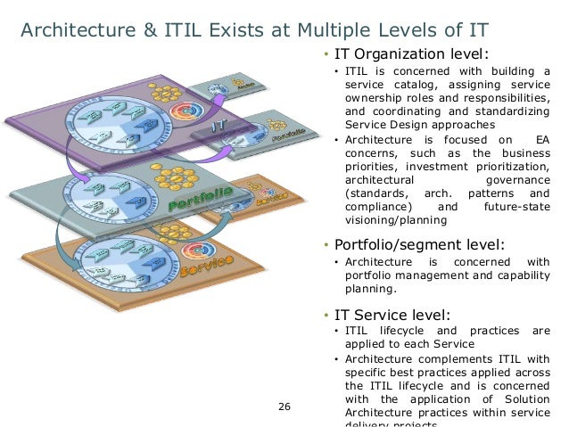 Architecture & ITIL Exists at Multiple Levels of IT  26  • IT Organization level:  • ITIL is concerned with building a  se...