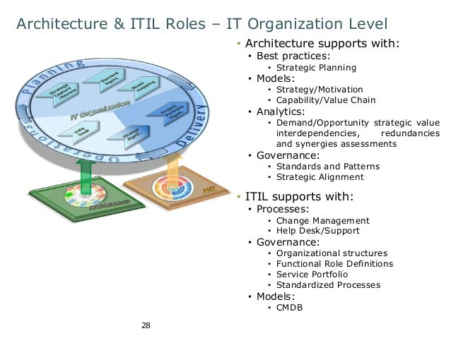 Architecture & ITIL Roles – IT Organization Level  28  • Architecture supports with:  • Best practices:  • Strategic Plann...