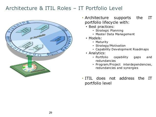 Architecture & ITIL Roles – IT Portfolio Level  29  • Architecture supports the IT  portfolio lifecycle with:  • Best prac...