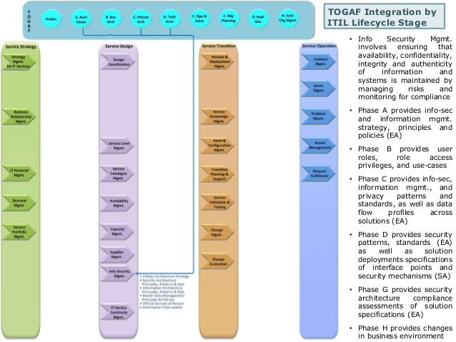 TOGAF Integration by  ITIL Lifecycle Stage  • Info Security Mgmt.  involves ensuring that  availability, confidentiality, ...