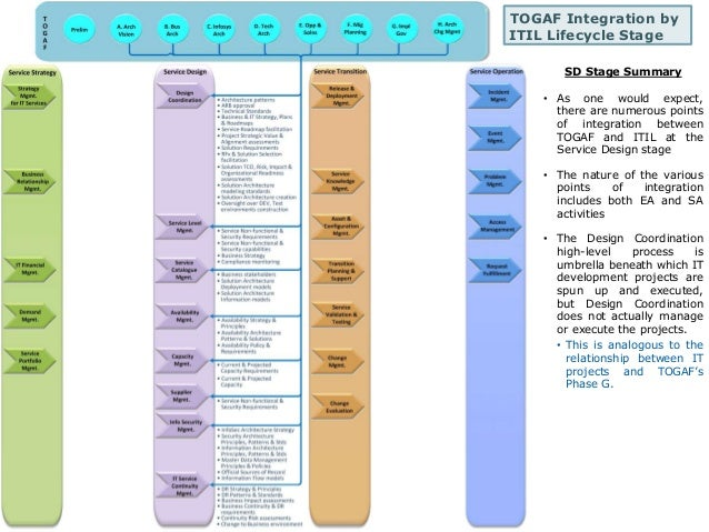 TOGAF Integration by  ITIL Lifecycle Stage  SD Stage Summary  • As one would expect,  there are numerous points  of integr...