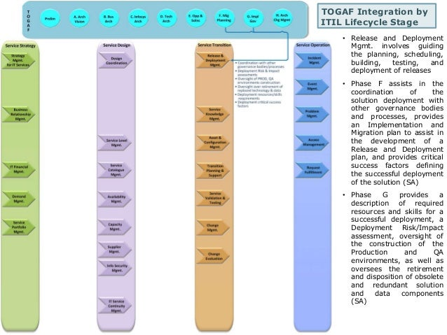 TOGAF Integration by  ITIL Lifecycle Stage  • Release and Deployment  Mgmt. involves guiding  the planning, scheduling,  b...