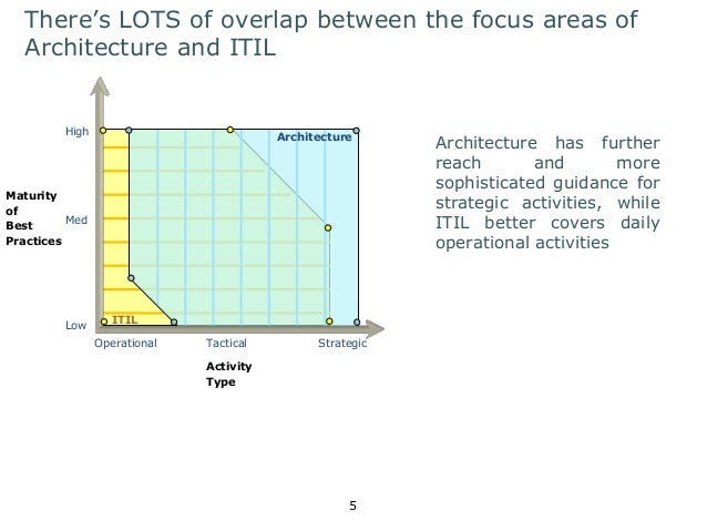 There's LOTS of overlap between the focus areas of  Architecture and ITIL  High  Low  5  Maturity  of  Best  Practices  Op...