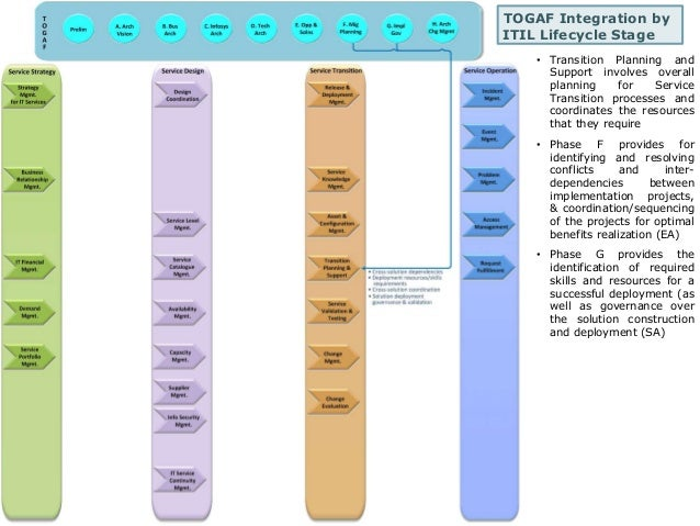 TOGAF Integration by  ITIL Lifecycle Stage  • Transition Planning and  Support involves overall  planning for Service  Tra...