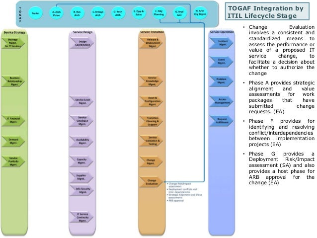 TOGAF Integration by  ITIL Lifecycle Stage  • Change Evaluation  involves a consistent and  standardized means to  assess ...