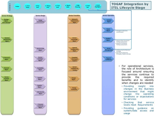 TOGAF Integration by  ITIL Lifecycle Stage  • For operational services,  the role of Architecture is  focused around ensur...