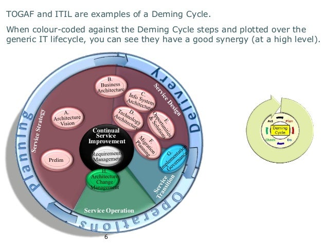 TOGAF and ITIL are examples of a Deming Cycle.  When colour-coded against the Deming Cycle steps and plotted over the  gen...