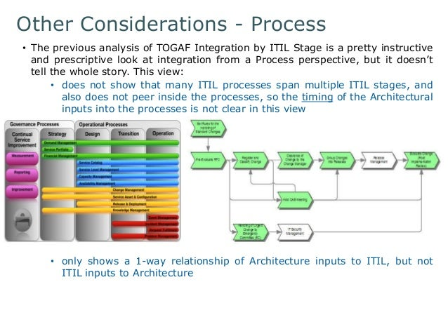 Other Considerations - Process  • The previous analysis of TOGAF Integration by ITIL Stage is a pretty instructive  and pr...