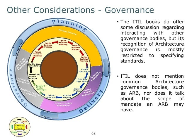 Other Considerations - Governance  62  • The ITIL books do offer  some discussion regarding  interacting with other  gover...