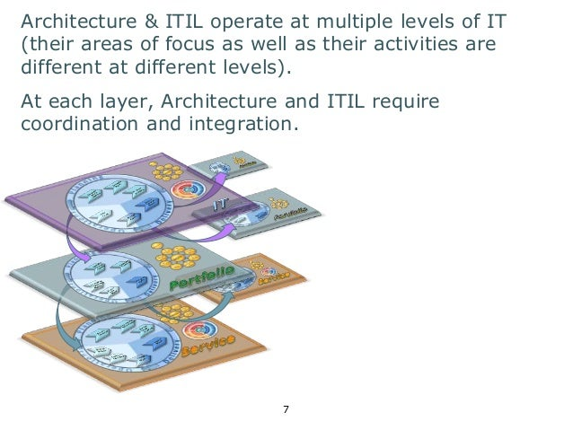 Architecture & ITIL operate at multiple levels of IT  (their areas of focus as well as their activities are  different at ...