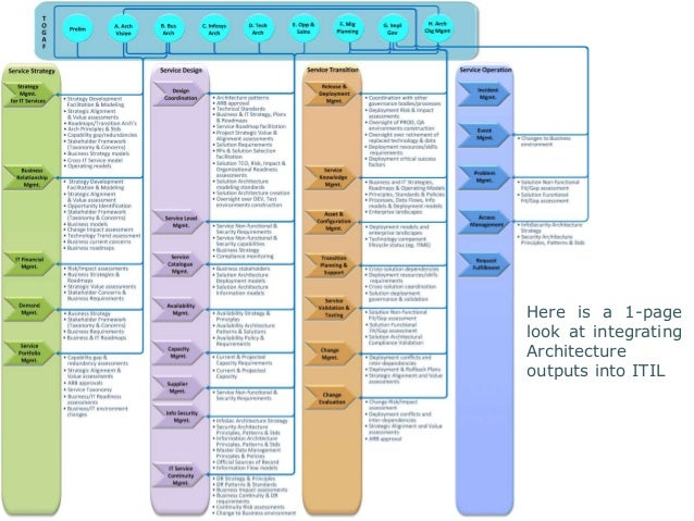 Here is a 1-page  look at integrating  Architecture  outputs into ITIL