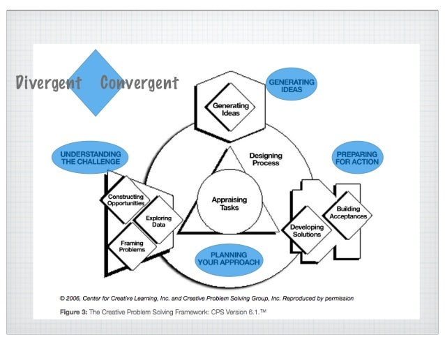 Stage 3: Preparing for Action Developing Solutions: Organizing possibilities, choosing between/among options, analyzing/ d...