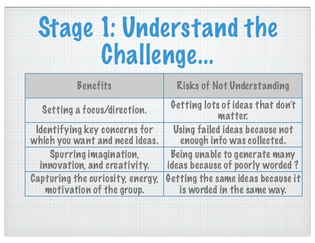 Try it... What are some problems that would allow you to work through the CPS process in your classroom?