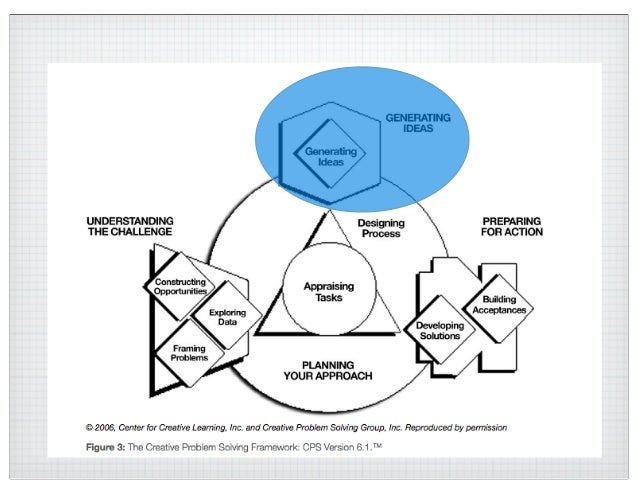 Integrating Creativity into Core Content Jasper 2014