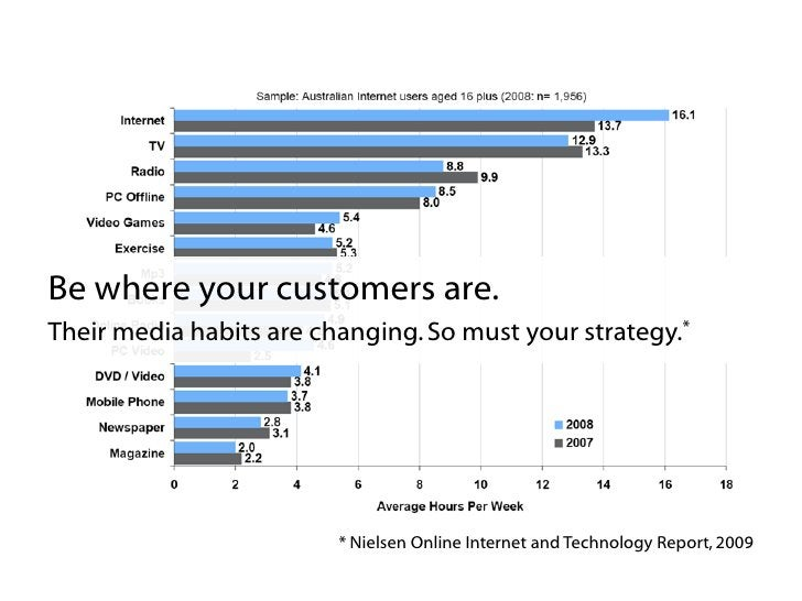 According to Forrester Research, most consumer's first interaction with a brand is now happening online.*     * AdAge.com,...